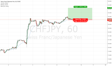 CHFJPY: Price Bouncing Off Former Resistance