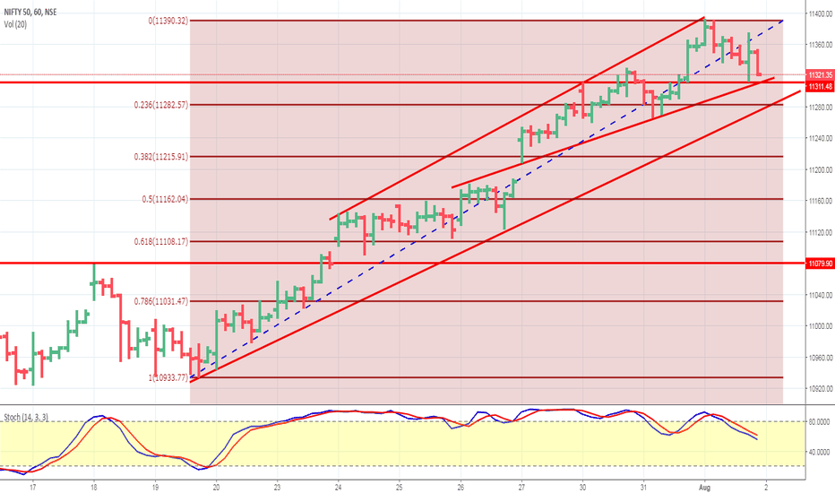 NIFTY: Nifty hourly