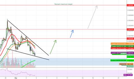 EOSBTC: EOS/BTC forming a bullish pennant