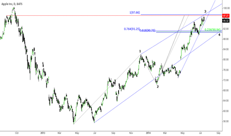 AAPL: AAPL short as resistance approaches
