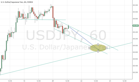 USDJPY: USDJPY IN SHORT