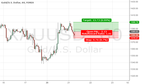XAUUSD: Long in Gold if breakout fails