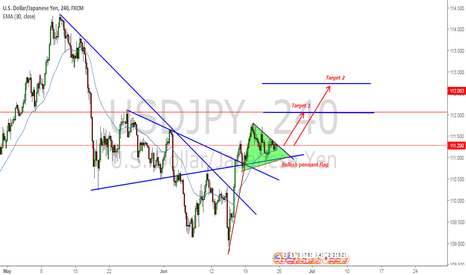 USDJPY: USDJPY about to break h4 pennant flag