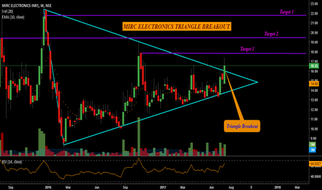 MIRCELECTR: MIRC ELECTRONICS - TRIANGLE BREAKOUT on Weekly chart