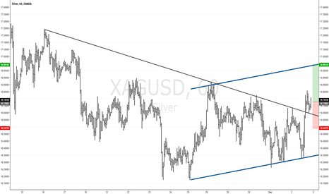 XAGUSD: XAGUSD (SILVER) H1: A potential swing up to 17.00