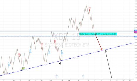 XBI: is in big trouble, better bounce from 58-59, or will break in