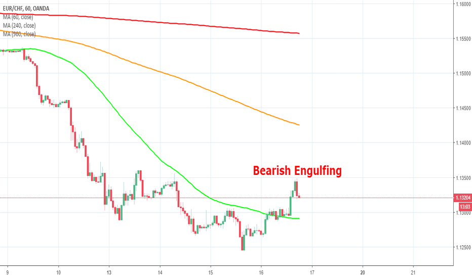 EURCHF: EURCHF - Bearish Engulfing Pattern at a turning point