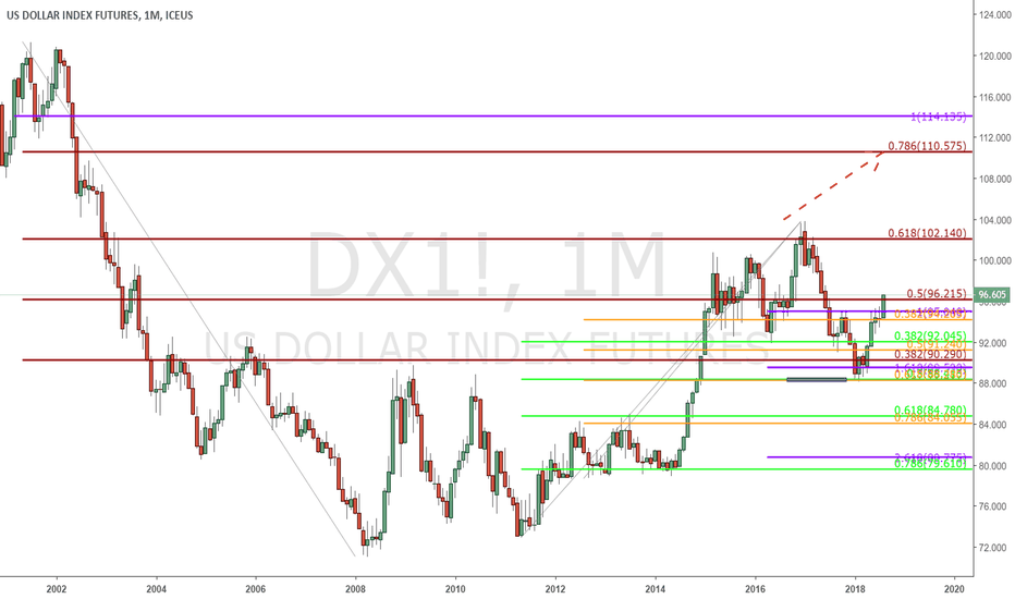 DX1!: Dollar - $DX - Monthly (Chart 1) - (NOTE: watch EUR)