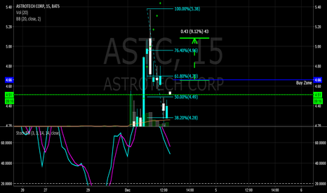 ASTC: $ASTC - PUT ON WATCH BREAKOUT BUY AT 4.66 -9-10% TARGET