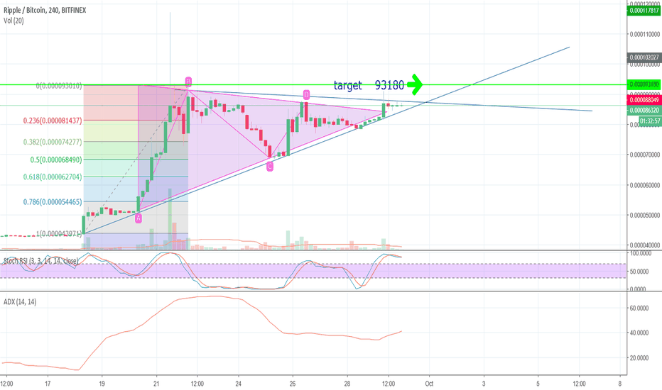 XRPBTC: xrp looking up and long EOY
