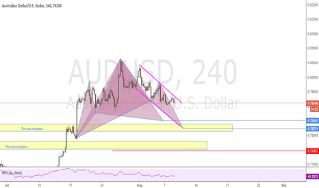 AUDUSD: Possible Bat And Cypher Pattern's