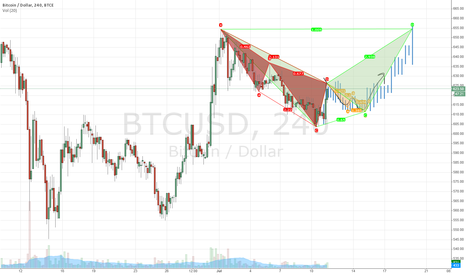 BTCUSD: Consolidation Before Rise