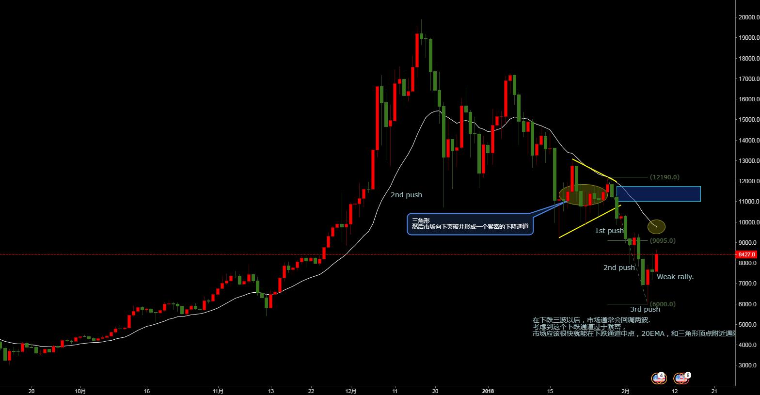 比特币日线价格行为,这波回调预计很快会见顶。