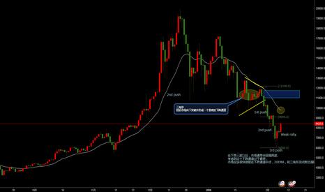 BTCUSD: 比特币日线价格行为,这波回调预计很快会见顶。