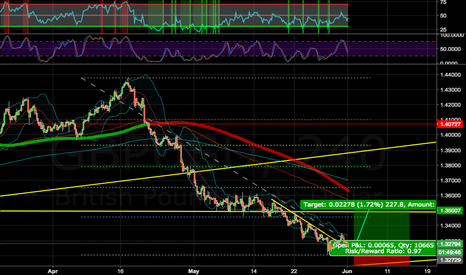 GBPUSD: LONG ON GU, BREAk-OUT 4H, CORRECTION FROM HUGH WAVE