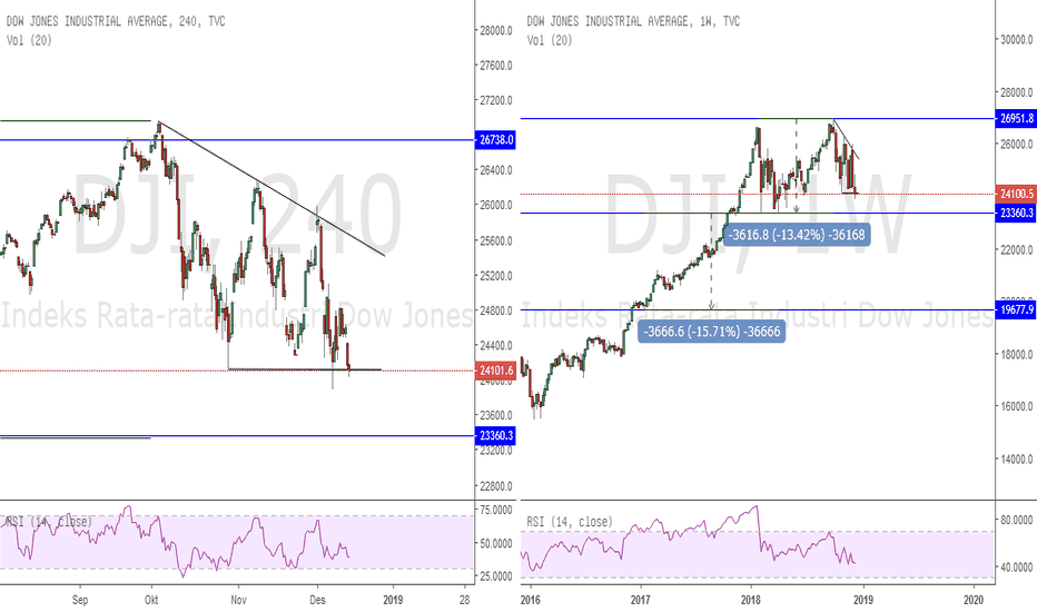 DJI: Potensi Terbentuk Double Top DJI Weekly
