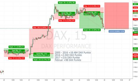 DAX: DAX System - SHORT