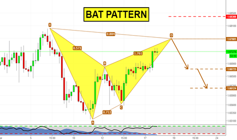 GBPCAD: Bat pattern ready to complete!
