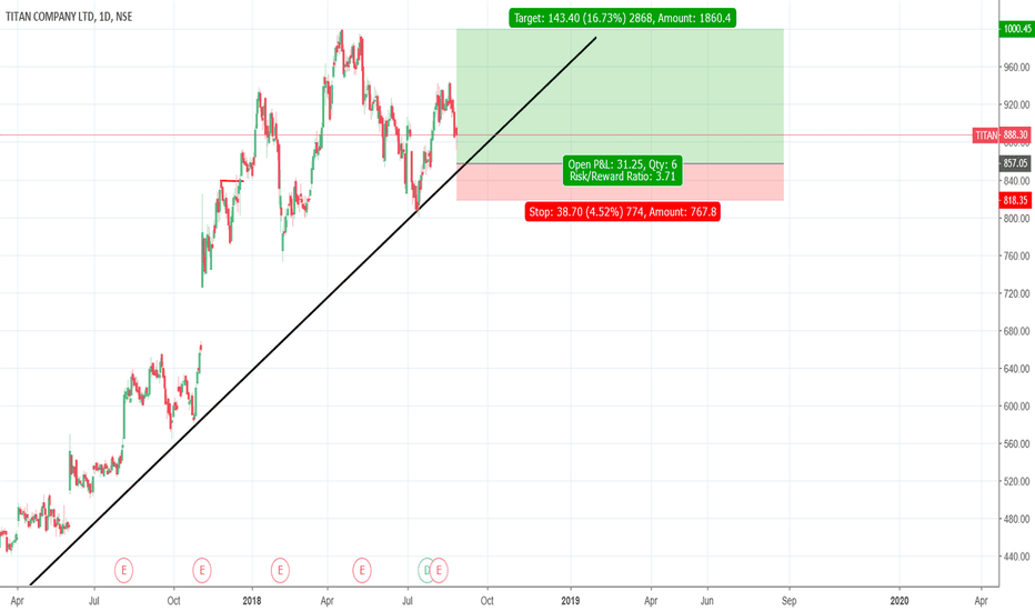 TITAN: Buy above 860