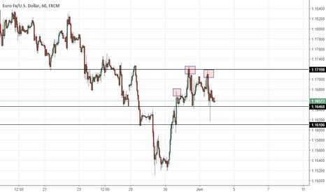 EURUSD: EUR/USD multi timeframe weekly outlook