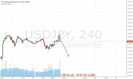 USDJPY: USD/JPY 4H Breaks Down