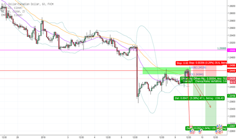 USDCAD: USD/CAD Short H1