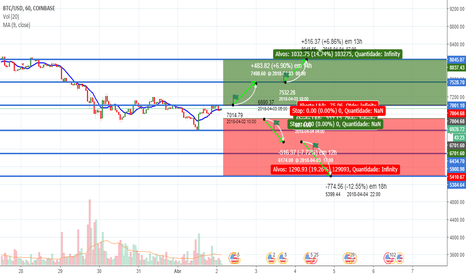 BTCUSD: Situação provável BTC/USD, Likely situation for the week 02/04