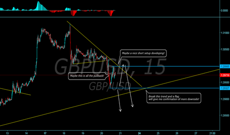 GBPUSD: Another short setup maybe forming on GU