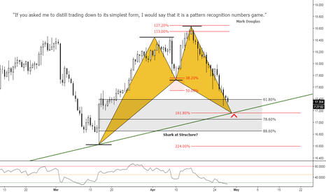 XAGUSD: (12h) Silver at Structure? Bullish Shark at 161% extension ;)