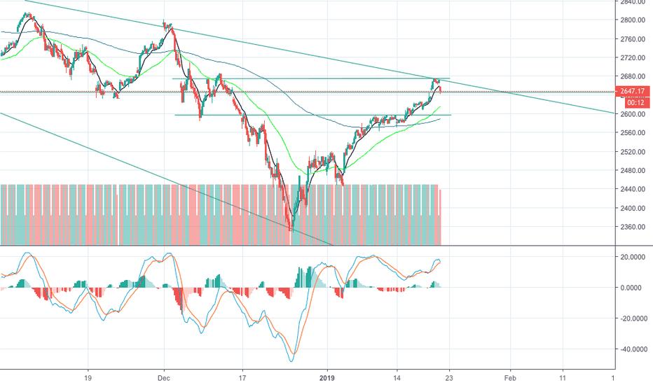 SPX: Short S&P 500