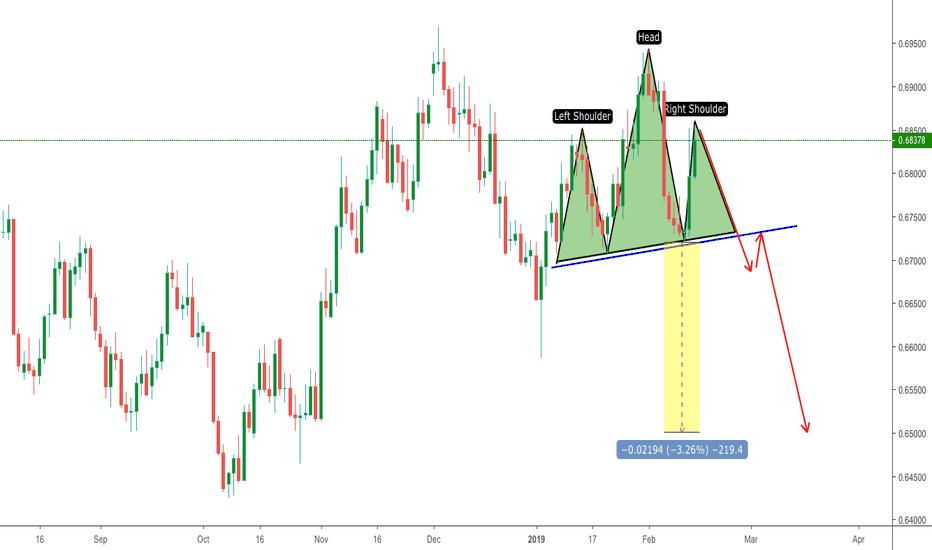 NZDUSD: The Currency pair NZDUSD, needs shorting as it's reached peak.