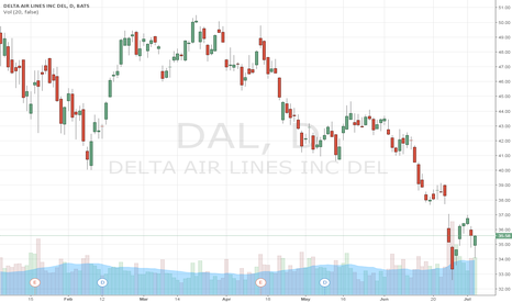DAL: Delta DAL- Is it time to get long..for nice long profit?