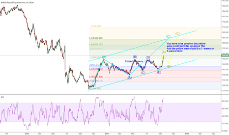 GBPJPY: GBPJPY: 164 is possible for a long-term target