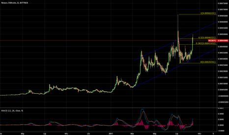 NXSBTC: NEXUS wyjątkowo dobrze w stosunku do Bitcoin'a