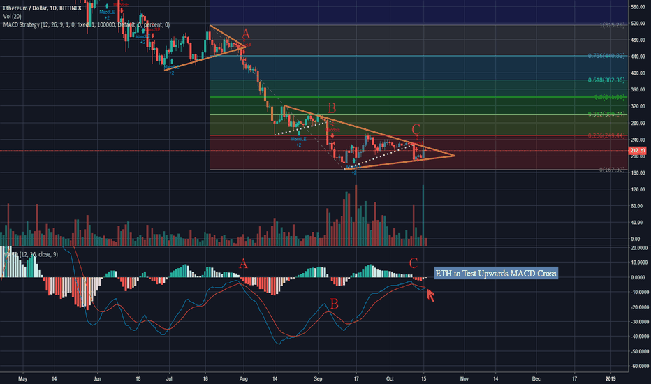 ETHUSD: ETHUSD Continued Analysis - Looking at the Long Term