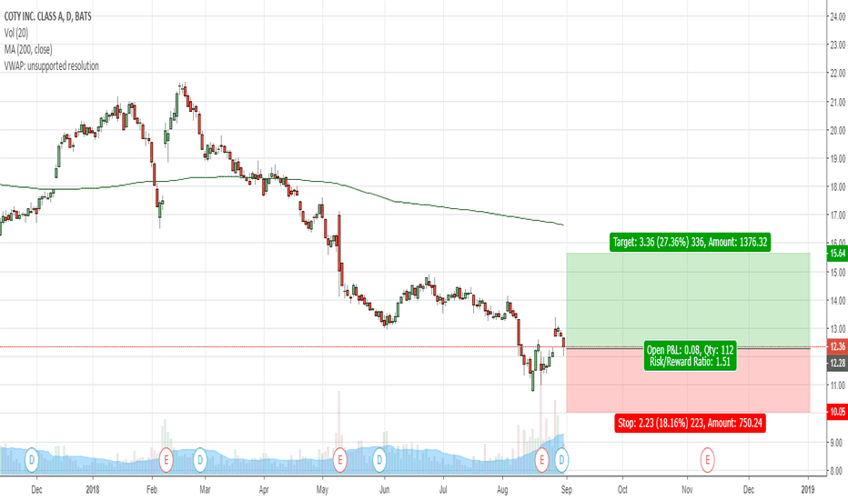 Coty Stock Price And Chart Tradingview
