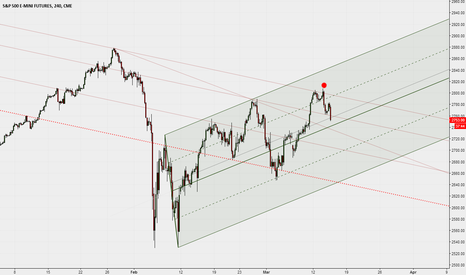 ES1!: Short from the red dot.