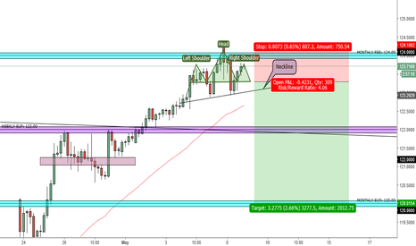 EURJPY: Possible EUR/JPY shorts forming