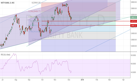 BANKNIFTY: 50% fib short term trend support for bank nifty