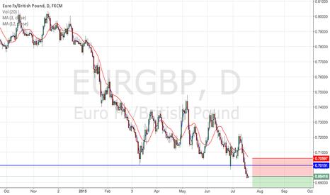 EURGBP: Bearish breakout.