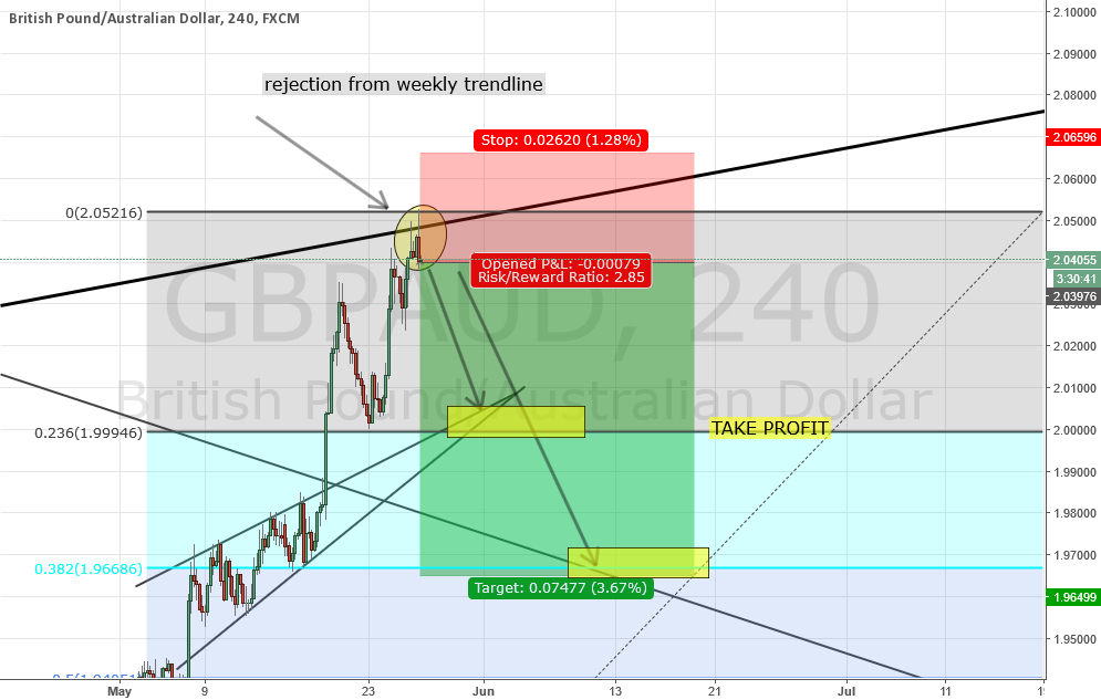 GBPAUD SHORT TRADE ON H4