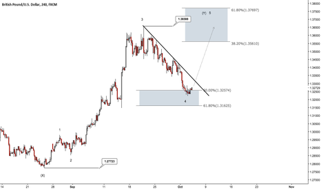 GBPUSD: GBPUSD - Time for another move higher?