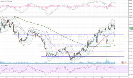 USDJPY: Support and Resistance lines