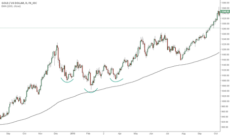 XAUUSD: LTC Upside-down Head and shoulders possible outcome