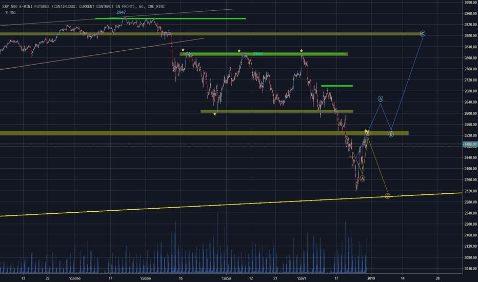 ES1!: התרחיש מסקירת השווקים מקבל צורה.