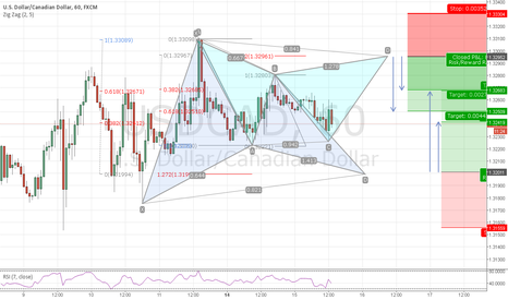 USDCAD: USDCAD offering potential bull garltey and bear gartley