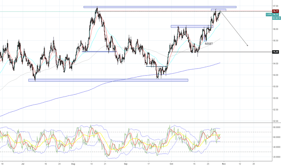 DXY: DXY - PREDICTION AT IT'S FINEST... AGAIN!