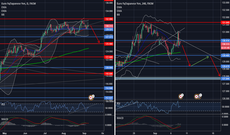 EURJPY: Time to go down