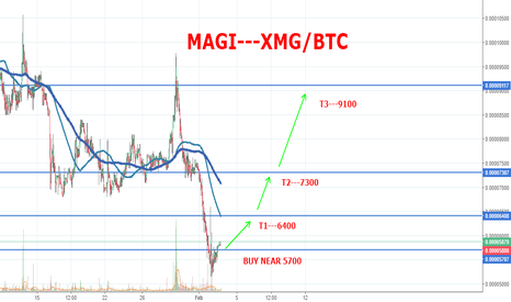 XMGBTC: MAGI HAS HUGE POTENCIAL...