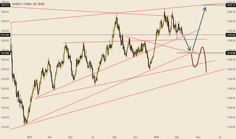XAUUSD: Gold full analysis